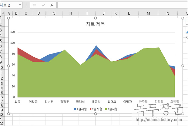 엑셀 Excel 꺽은 선 그래프 만들고 수정하는 방법