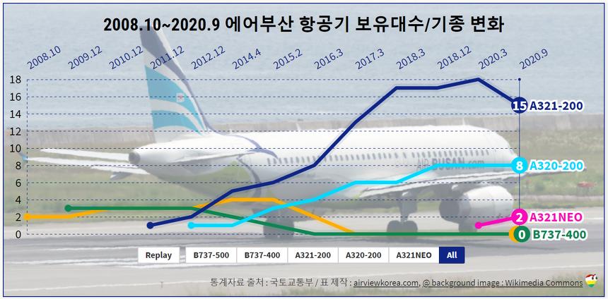 2008.10~2020.9 에어부산 항공기 보유대수 변화와 보유기종 (비행기 B737 A320 A321)