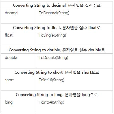 C# 문자열 숫자 변환 방법 3가지 (string to number)
