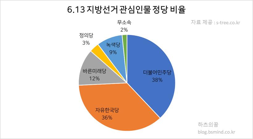 6.13 지방선거 관심인물 정당 비율