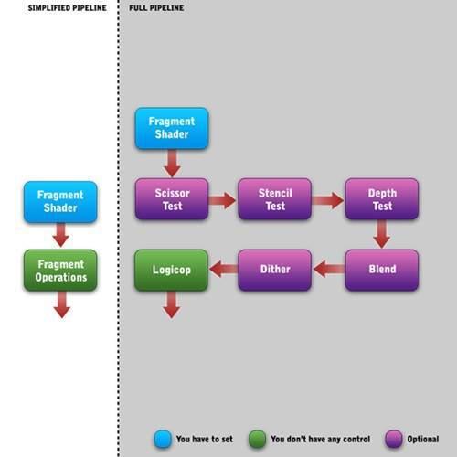 OpenGL ES, rasterize_pipepline_example