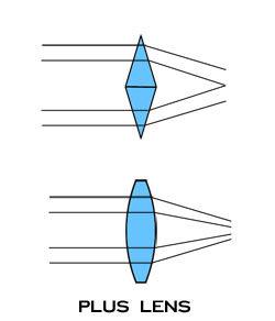 (+) Spherical lens (Sph)