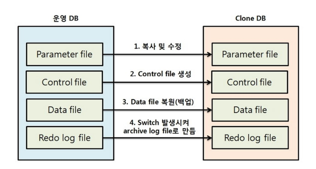 DB기술노트79회] Recovering Tables (with Rman)