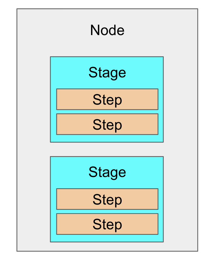 node-stage-step