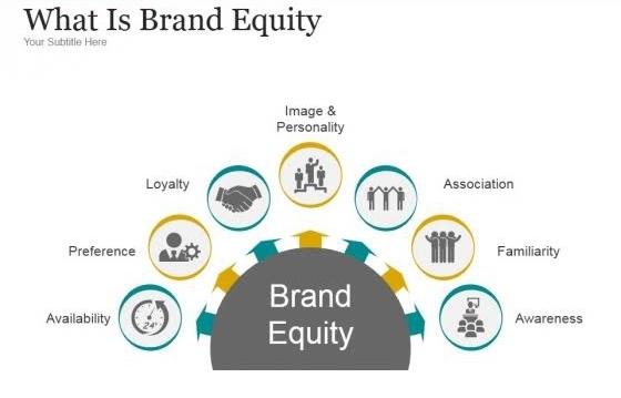 브랜드 자산 개요(Overview of brand equity)