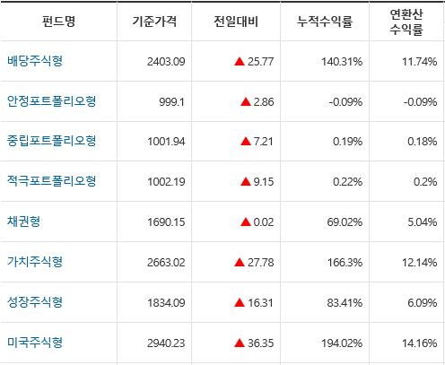 메트라이프 변액유니버셜 보험 사업비