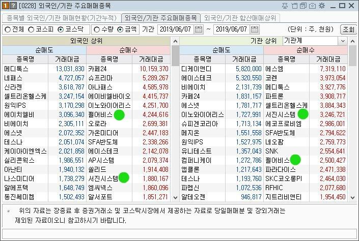 외국인/기관 매매동향 6월7일