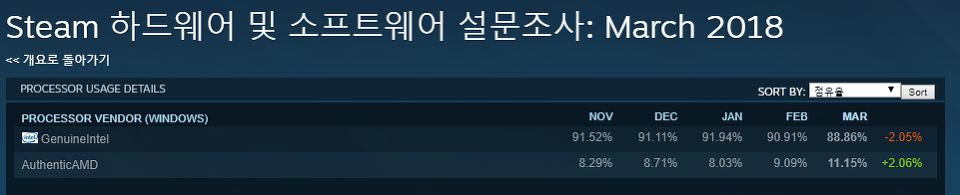 ▲ Cpu 점유율 (Steam 통계)