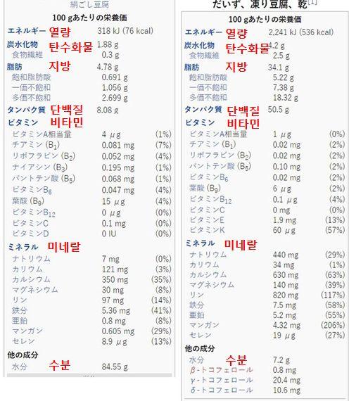 두부(좌)와 동결건조두부(우)의 영양성분 비교