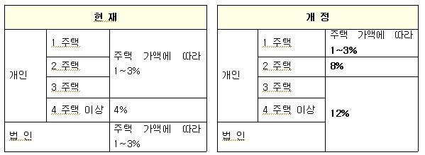 [7.10대책]취득세율 2주택,3주택 양도세율인상, 분양권 입주권