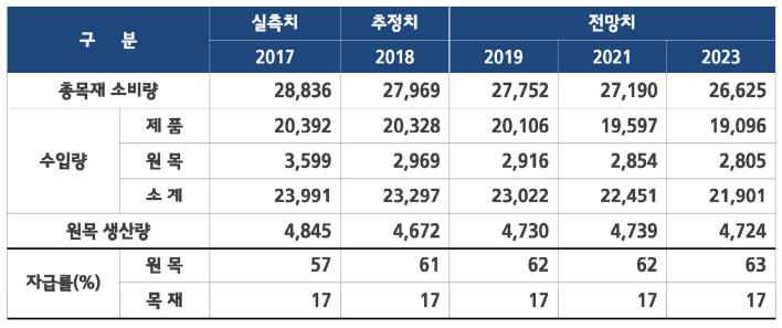 2019년 목재산업 현황과 전망