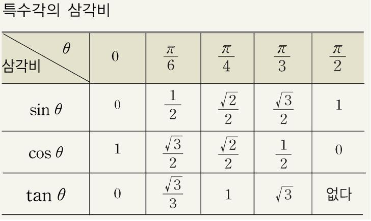 삼각비 표 공식
