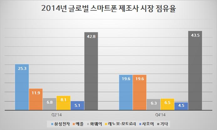 2014년 스마트폰 시장 점유율