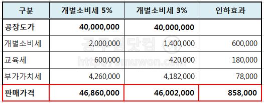 4000만원 차량의 개소세 인하효과