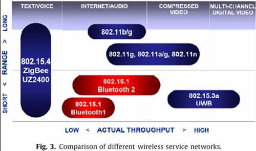 그림 3. Comparison of different wireless service networks
