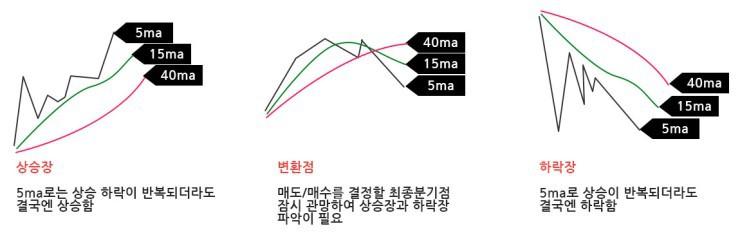 이동평균선으로 매수 매도 시점을 예측하자 - 업비트 차트