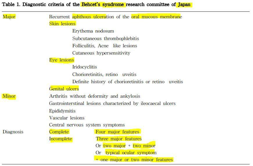 일본 베체트 연구회의 진단기준