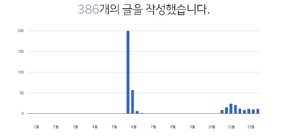 2017년 12월 31일까지의 공터맨 블로그 게시글 작성 그래프