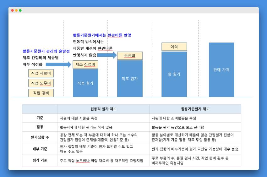[전략기획] 기능별 전략 - 원가관리전략 - 활동기준원가