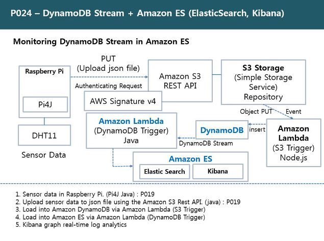 RDIoT Demo :: DynamoDB Stream + Amazon ES (ElasticSearch, Kibana) [P024]