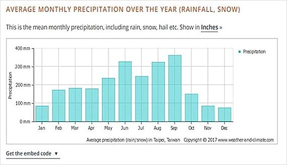 타이베이 5월 날씨 강수량