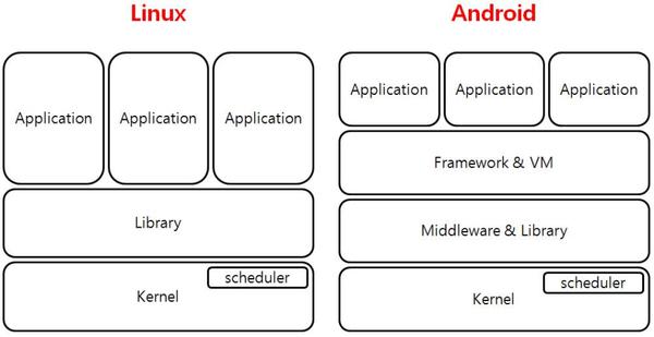 구글 안드로이드 OS 리눅스 차이