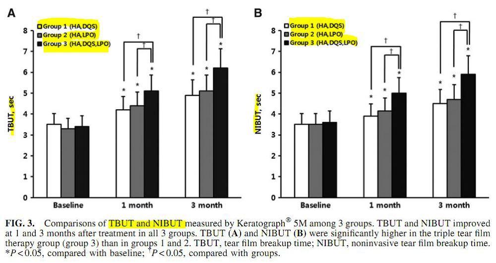 TBUT 와 NIBUT 로 측정한 눈물막 안정성의 변화
