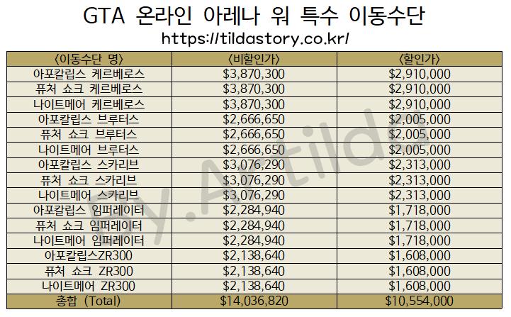 3b560188f73 GTA 온라인 아레나 워 특수 이동수단 가격.pdf