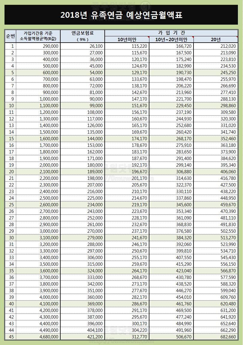 2018년 유족연금 예상월액표