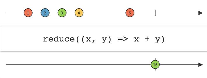 Average, Buffer, combinelatest excel, combinelatest 의 이해, concatMap, concatmap vs flatmap, connect, connectableobservable, Count, debounce, flatmap interleaving, flatmap 인터리빙, groupedobservable, interleaving, Max, maybe, Min, observable, Publish, rxandroid, rxapachehttp, RxComputationalThreadPool, rxjava all, rxjava amb, rxjava combinelatest, rxjava concat, rxjava concatmap, rxjava defer, rxjava delay, rxjava doonnext, rxjava groupby, rxjava GroupedObservable, rxjava interleaving, rxjava interval, rxjava intervalrange, rxjava merge, rxjava range, rxjava repeat, rxjava scan, rxjava scan vs reduce, rxjava skipwhile, rxjava switchmap, rxjava takeuntil, rxjava timeinterval, rxjava timer, rxjava zip, rxjava 인터리빙, rxjava 확장 모듈, rxjava 흐름 제어, RxJava2Extensions, rxjavamath, rxjavamath rxjava2, rxnetty, sample, Single, startWith, Sum, takeunti with timer, why reduce maybe, window, [RxJava] #4 리액티브 연산자의 활용, 결합 연산자, 기타 연산자, 변환 연산자, 생성 연산자, 수학 연산자, 수학 함수, 순서 처리 보장, 인터리빙, 조건 연산자