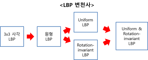 d6171bbd0cc bskyvision :: Local binary pattern (LBP)의 원리 및 활용