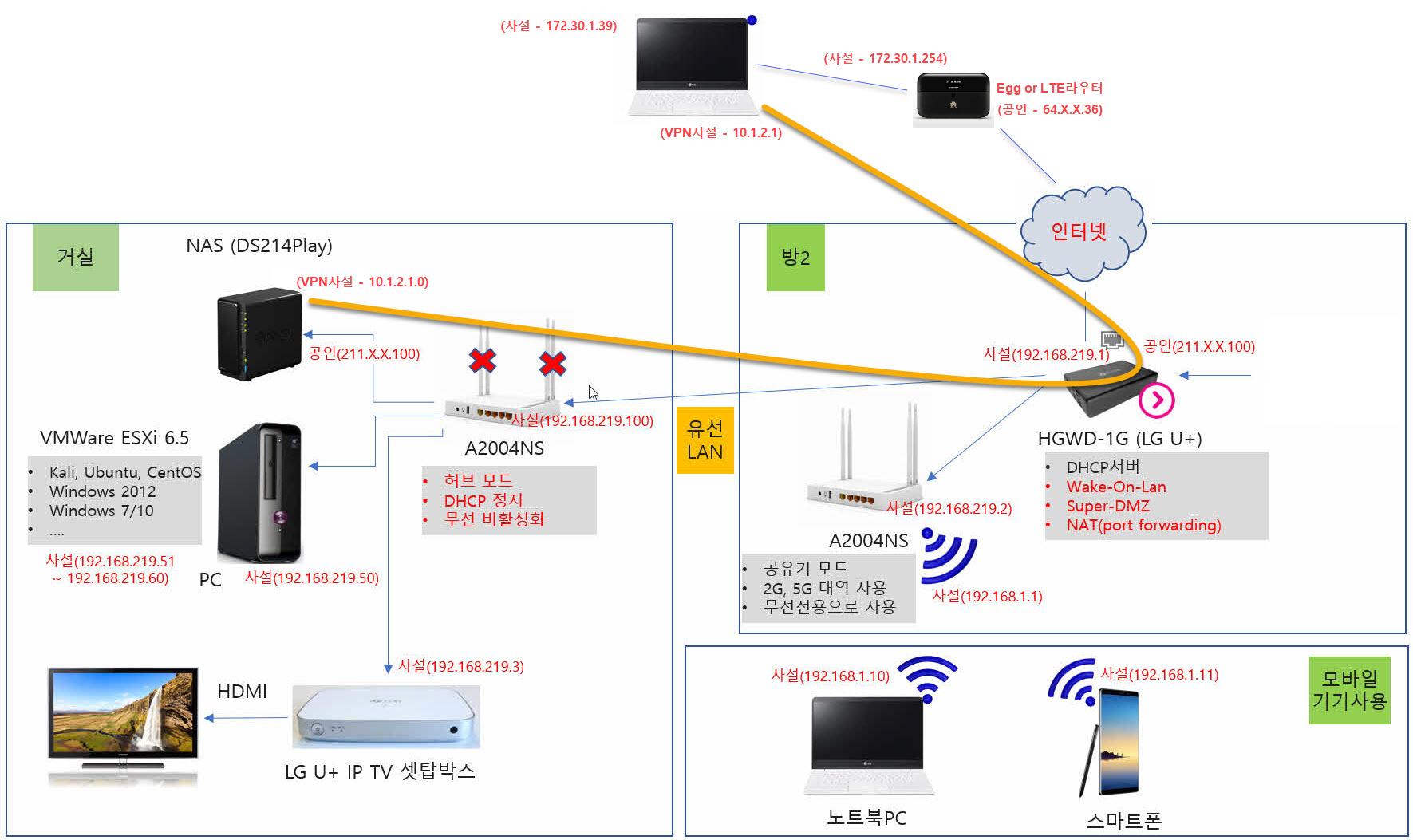 VPN을 이용해 외부에서 집에 접속하기
