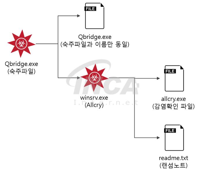 [그림 1] AllCry 랜섬웨어 파일 생성 흐름도