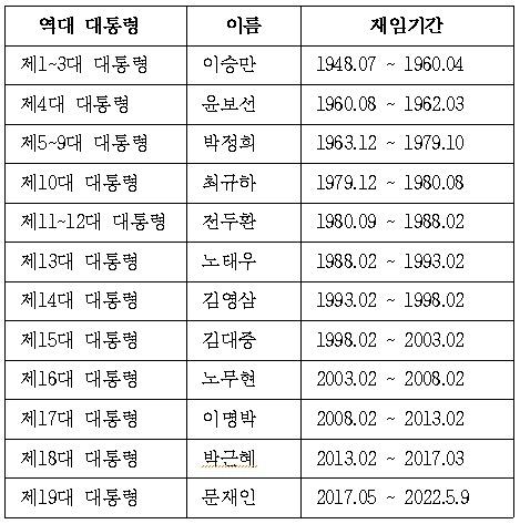 역대 대통령별 재임 기간