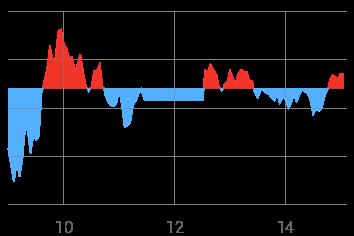 1일 시세그래프