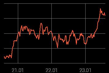 3년 시세그래프