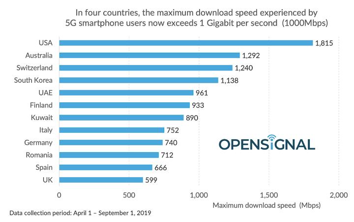 우리나라 5g 속도는 세계 몇 위 국가별 비교 살펴보기 1boon