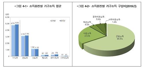 국민 6명 중 1명은 빈곤층/사진=연합뉴스