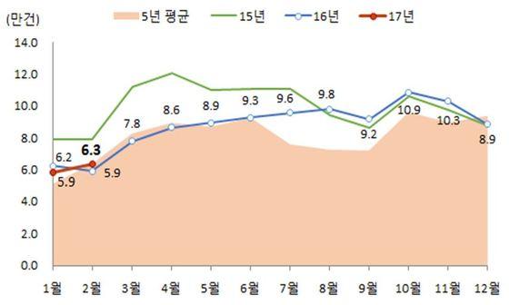 주택매매거래 추이.(국토교통부 제공) © News1