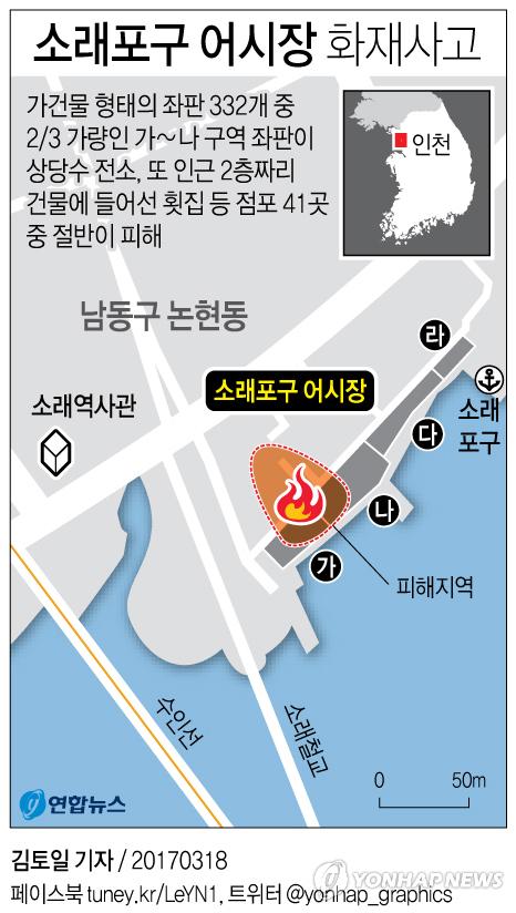 [그래픽] 소래포구 어시장 화재사고        (서울=연합뉴스) 김토일 기자 = 18일 인천소방안전본부와 인천 남동경찰서에 따르면 이날 오전 1시 36분께 인천시 남동구 논현동 소래포구 어시장(재래시장)에서 불이 나 2시간 30분 만에 진화됐다.      kmtoil@yna.co.kr      페이스북 tuney.kr/LeYN1 트위터 @yonhap_graphics