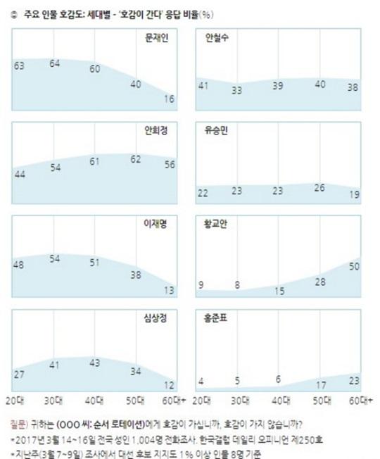 한국갤럽이 지난 17일 발표한 3월 셋째주 정기 여론조사에서 주요 대선주자들에 대한 호감도조사. ⓒ한국갤럽