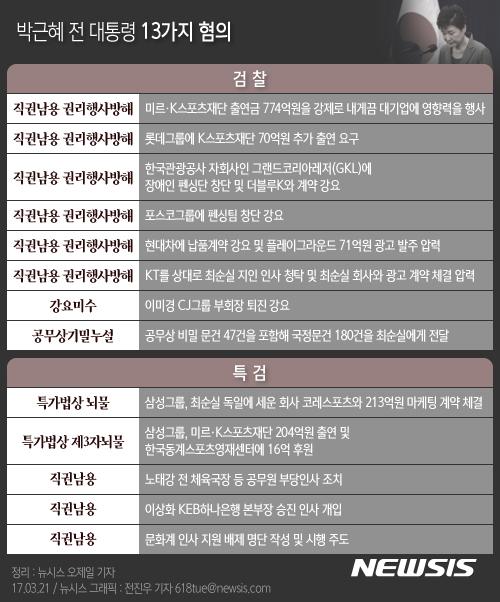 【서울=뉴시스】전진우 기자 =  박근혜 전 대통령은 헌법재판소 파면 결정 11일 만인 21일 오전 9시30분 피의자 신분으로 검찰에 출석한다. 검찰과 특검이 박 전 대통령에게 적용한 혐의는 모두 13개다. 적용된 혐의가 많은 만큼 조사는 이날 밤늦게까지 진행될 전망이다.    618tue@newsis.co