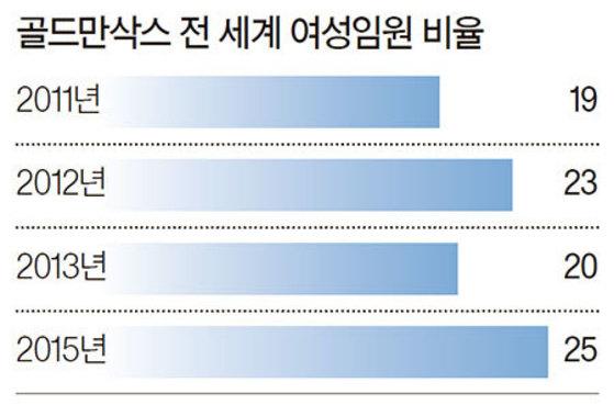 ※자료 : 골드만삭스, 2014년은 조사가 이뤄지지 않음. (단위:%)