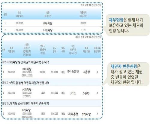 [한국신용정보원 제공]