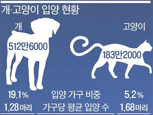 ※자료 : 농림축산식품부(2015년 기준)