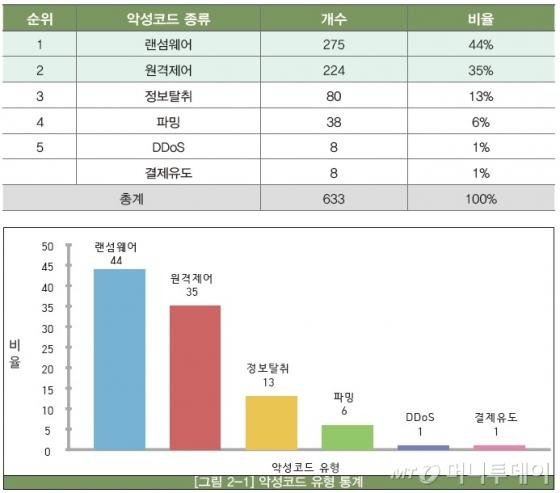 한국인터넷진흥원(KISA)이 집계한 '2017년 1분기 사이버 위협 동향 보고서'에 따르면 KISA가 1분기에 수집·분석한 악성코드 중 랜섬웨어가 44%(275개)를 차지하며 1위에 올랐다./출처=KISA