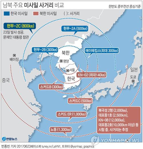 (서울=연합뉴스) 반종빈 기자 = 문재인 대통령이 참관한 가운데 23일 국방과학연구소(ADD)에서 성공적으로 시험 발사한 사거리 800㎞의 현무 계열 탄도미사일은 북한 전역을 타격할 수 있는 우리 군 비장의 전략무기다.      bjbin@yna.co.kr