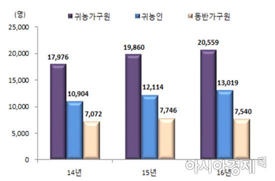 최근 3년간 귀농가구원 현황(자료:통계청)