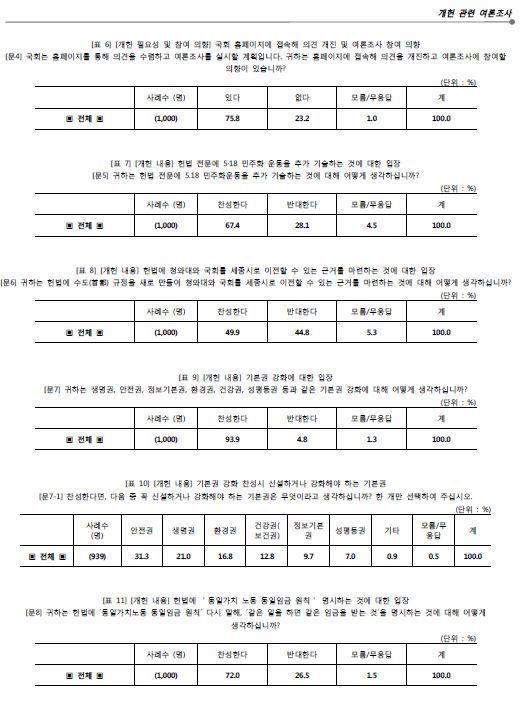 정세균 국회의장실 여론조사 결과가 담긴 표. 행정수도 세종시 이전에 대한 질문에 대해 응답자의 절반(49.9%)이 찬성했지만 서울과 인천ㆍ경기 등 수도권은 반대 여론이 높다. 국회 제공