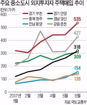 8·2 대책을 피해 갭투자자들의 발길이 이어지고 있는 경기 부천 일대 아파트 단지. 한경DB